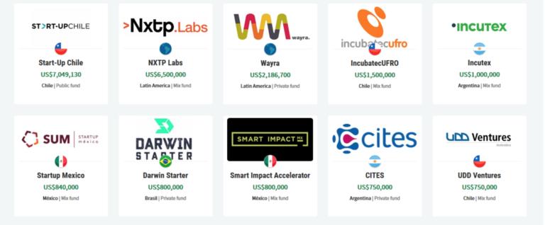 TOP 10 aceleradoras LATAM e seus investimentos -