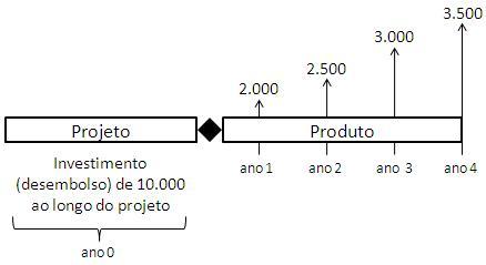 fig+1+–+fluxo+de+caixa+do+projeto+ao+produto