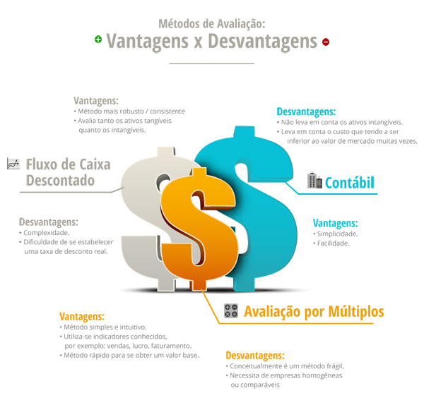valuation-infografico-metodos-avaliacao-empresas